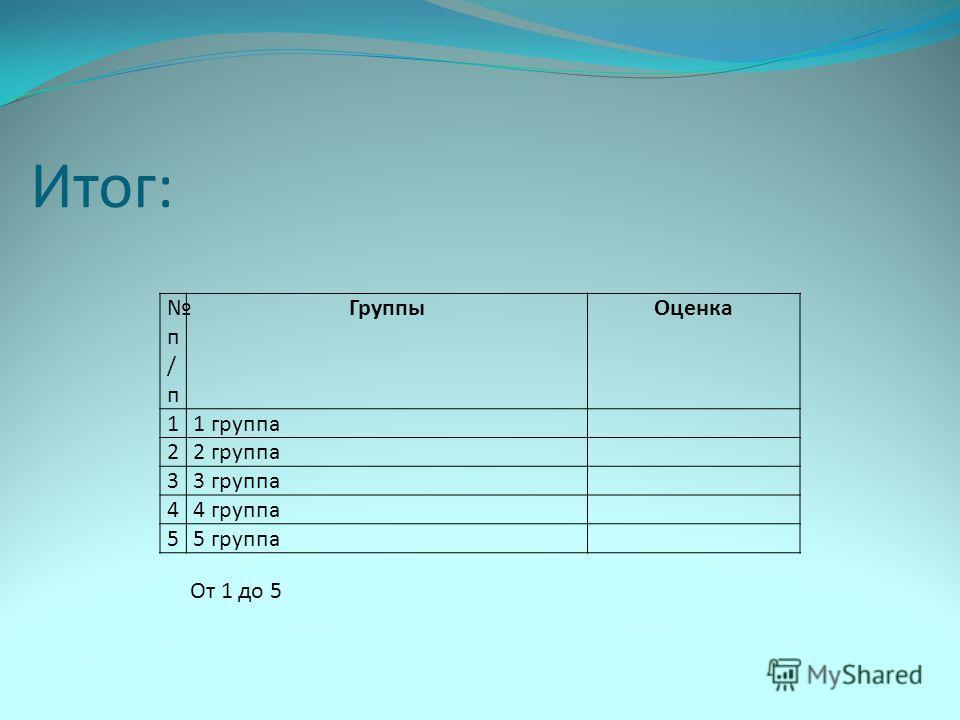 Итог: п / п ГруппыОценка 11 группа 22 группа 33 группа 44 группа 55 группа От 1 до 5