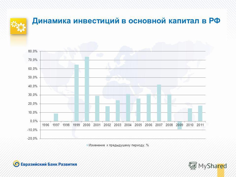 2 2 Динамика инвестиций в основной капитал в РФ