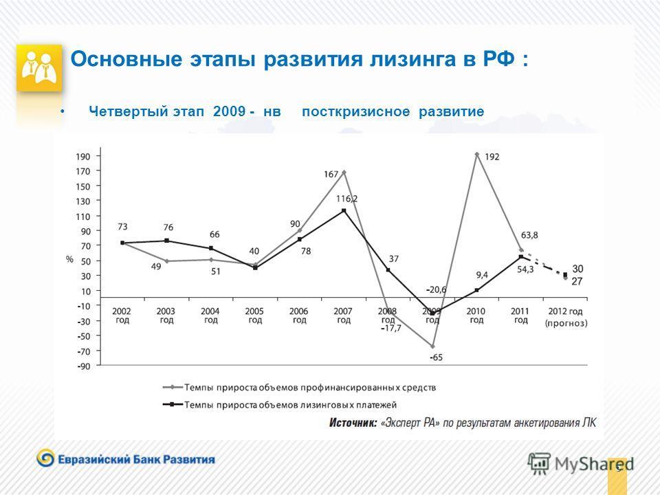 5 5 Основные этапы развития лизинга в РФ : Четвертый этап 2009 - нв посткризисное развитие