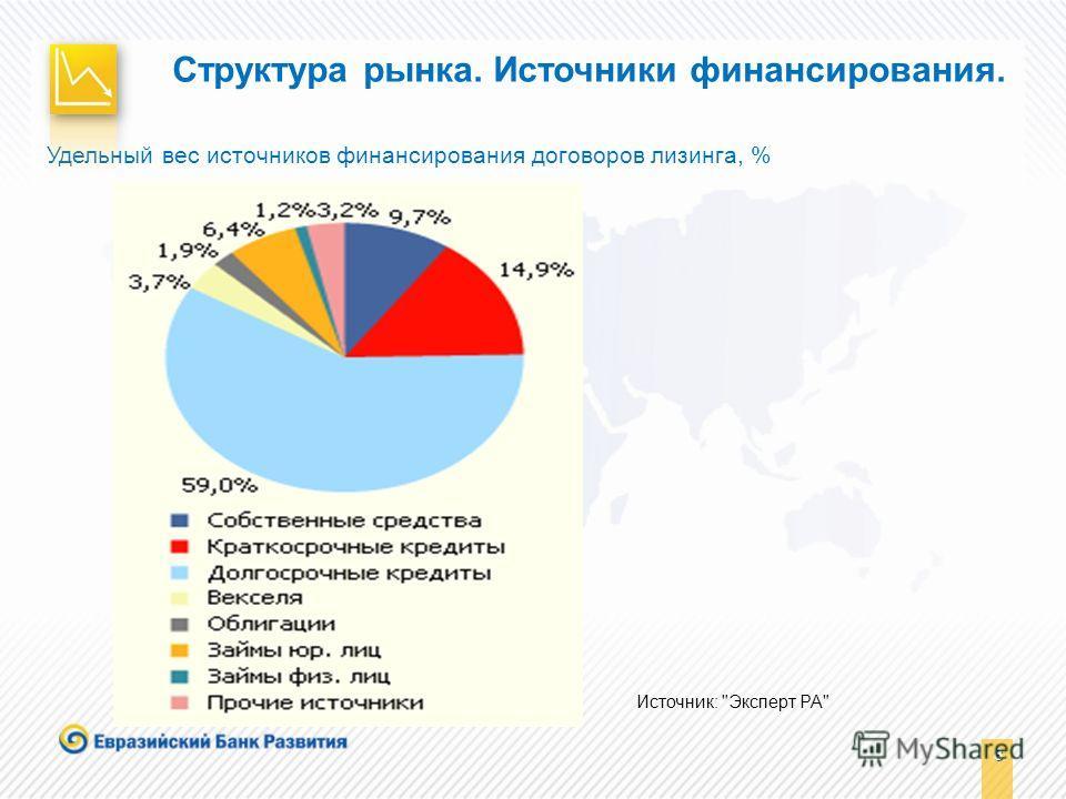 8 8 Удельный вес источников финансирования договоров лизинга, % Структура рынка. Источники финансирования. Источник: Эксперт РА