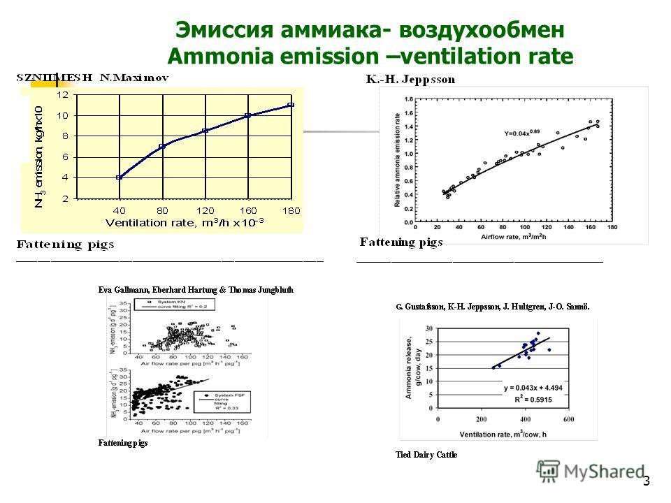 3 Эмиссия аммиака- воздухообмен Ammonia emission –ventilation rate