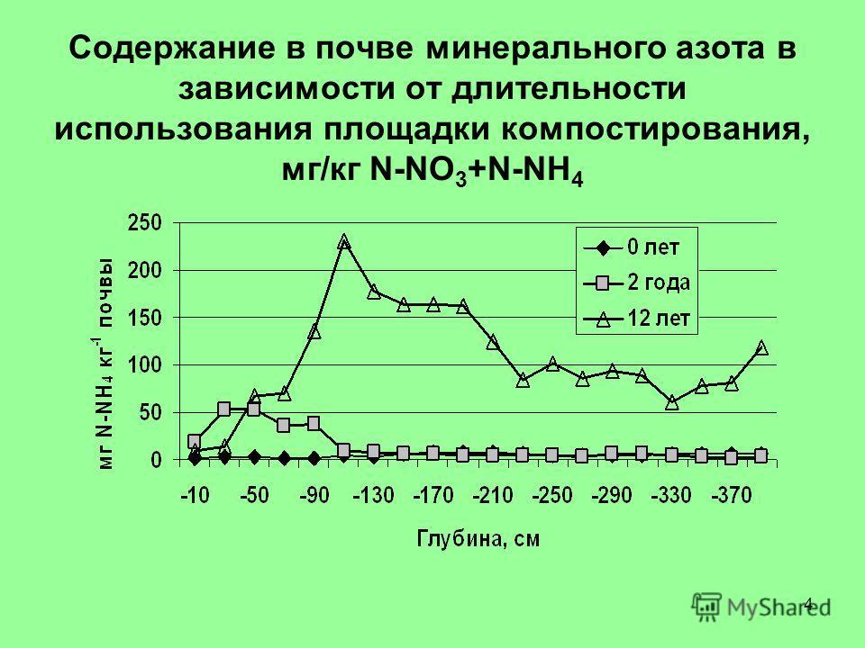 4 Содержание в почве минерального азота в зависимости от длительности использования площадки компостирования, мг/кг N-NO 3 +N-NH 4
