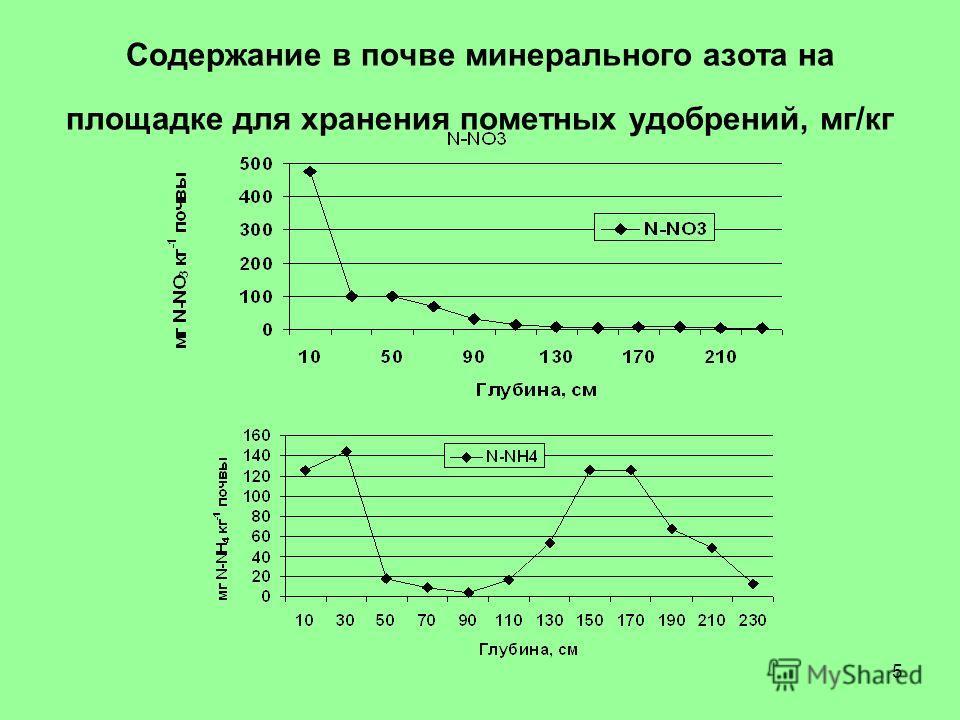 5 Содержание в почве минерального азота на площадке для хранения пометных удобрений, мг/кг