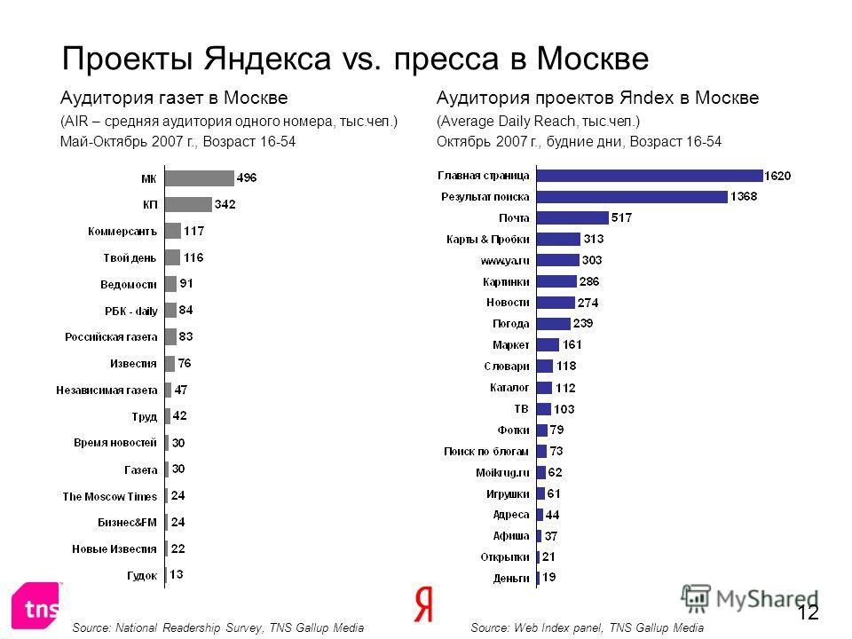 12 Аудитория газет в Москве (AIR – средняя аудитория одного номера, тыс.чел.) Май-Октябрь 2007 г., Возраст 16-54 Аудитория проектов Яndex в Москве (Average Daily Reach, тыс.чел.) Октябрь 2007 г., будние дни, Возраст 16-54 Source: National Readership