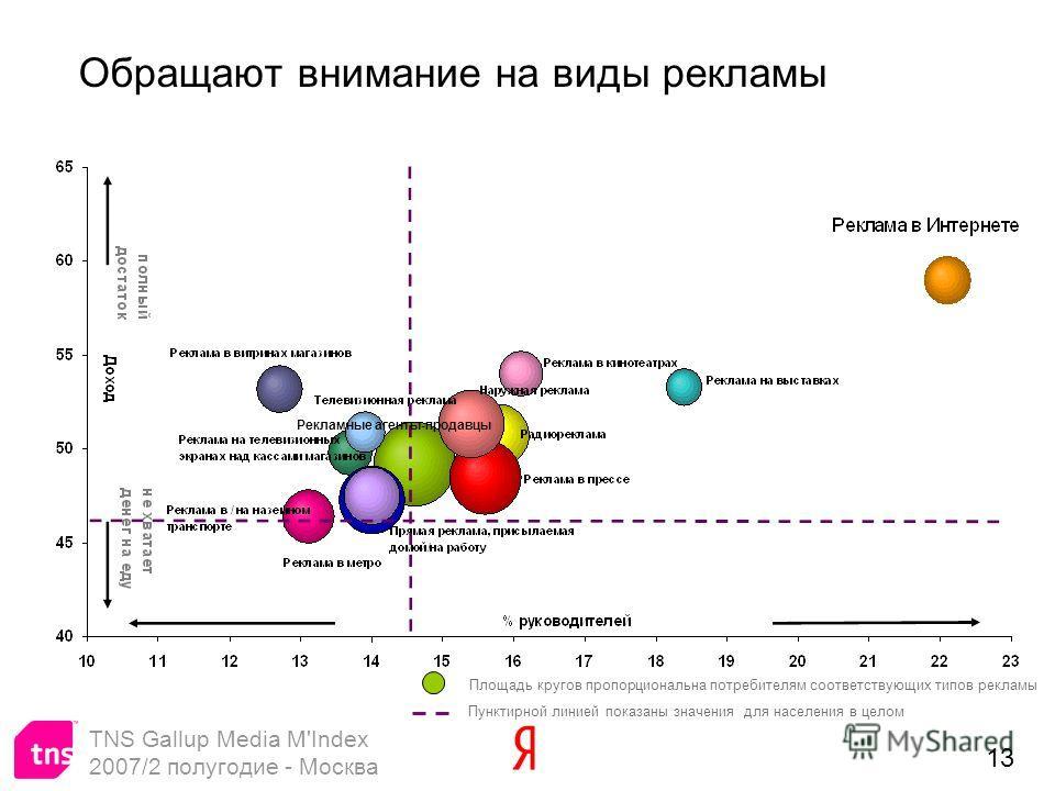 13 Обращают внимание на виды рекламы Пунктирной линией показаны значения для населения в целом Площадь кругов пропорциональна потребителям соответствующих типов рекламы TNS Gallup Media M'Index 2007/2 полугодие - Москва Рекламные агенты-продавцы