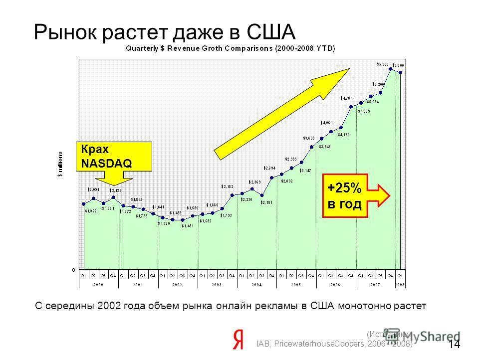 14 Рынок растет даже в США С середины 2002 года объем рынка онлайн рекламы в США монотонно растет (Источники: IAB, PricewaterhouseCoopers, 2006 - 2008) Крах NASDAQ +25% в год