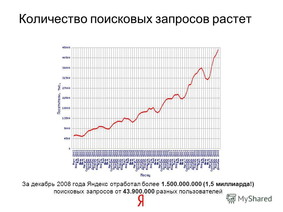 17 За декабрь 2008 года Яндекс отработал более 1.500.000.000 (1,5 миллиарда!) поисковых запросов от 43.900.000 разных пользователей Количество поисковых запросов растет