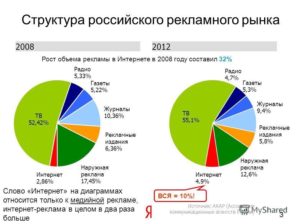 Интернет реклама в россии 2008 реклама сайта контрольные