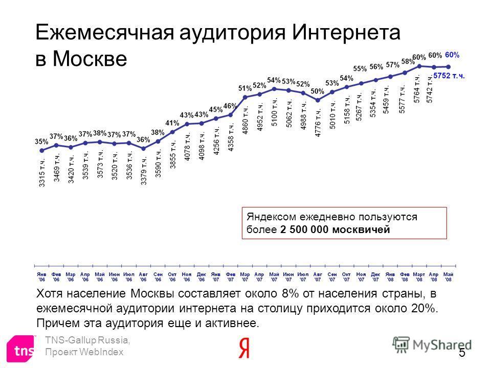 5 Ежемесячная аудитория Интернета в Москве TNS-Gallup Russia, Проект WebIndex Хотя население Москвы составляет около 8% от населения страны, в ежемесячной аудитории интернета на столицу приходится около 20%. Причем эта аудитория еще и активнее. Яндек