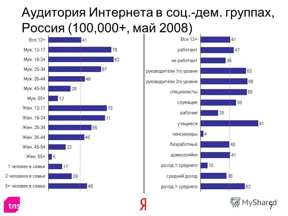 7 Аудитория Интернета в соц.-дем. группах, Россия (100,000+, май 2008)