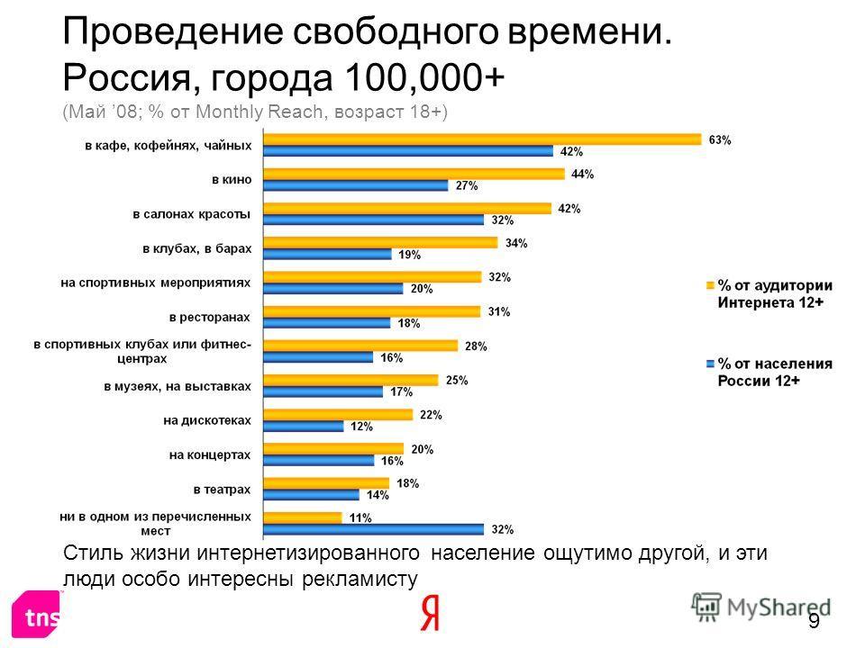 9 Проведение свободного времени. Россия, города 100,000+ (Май 08; % от Monthly Reach, возраст 18+) Стиль жизни интернетизированного население ощутимо другой, и эти люди особо интересны рекламисту