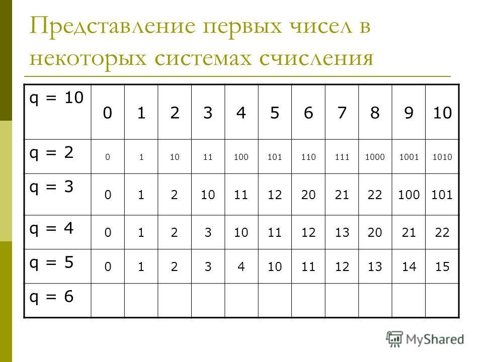 Представление первых чисел в некоторых системах счисления q = 10 012345678910 q = 2 011011100101110111100010011010 q = 3 012101112202122100101 q = 4 012310111213202122 q = 5 01234101112131415 q = 6