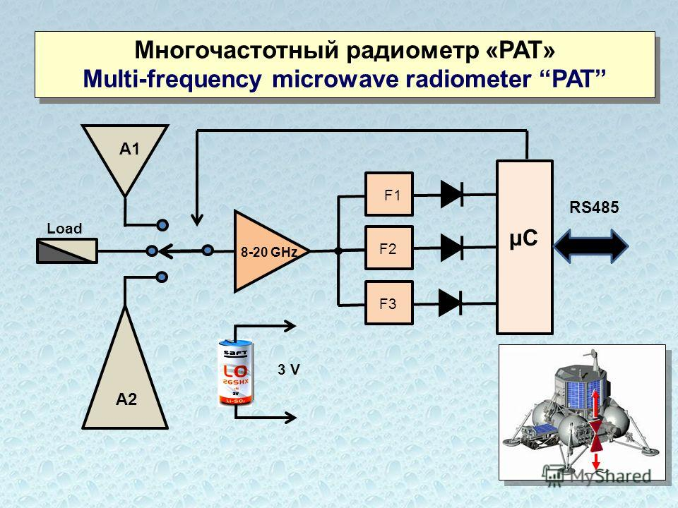 Многочастотный радиометр «РАТ» Multi-frequency microwave radiometer PAT Многочастотный радиометр «РАТ» Multi-frequency microwave radiometer PAT F1 F2 F3 μСμС RS485 8-20 GHz 3 V Load А2 А1