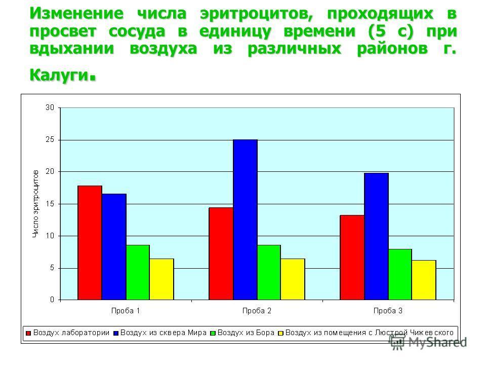 Изменение числа эритроцитов, проходящих в просвет сосуда в единицу времени (5 с) при вдыхании воздуха из различных районов г. Калуги.