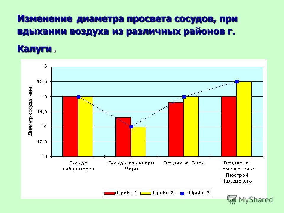 Изменение диаметра просвета сосудов, при вдыхании воздуха из различных районов г. Калуги.