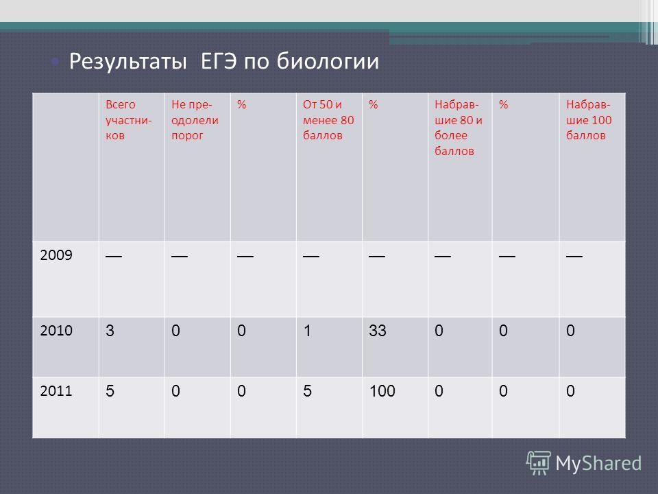 Результаты ЕГЭ по русскому языку Всего участни- ков Не пре- одолели порог %От 50 и менее 80 баллов %Набрав- шие 80 и более баллов %Набрав- шие 100 баллов 2009 2010 300133000 2011 5005100000 Результаты ЕГЭ по биологии