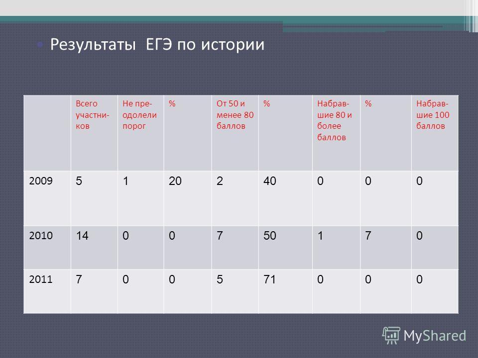 Результаты ЕГЭ по русскому языку Всего участни- ков Не пре- одолели порог %От 50 и менее 80 баллов %Набрав- шие 80 и более баллов %Набрав- шие 100 баллов 2009 5120240000 2010 1400750170 2011 700571000 Результаты ЕГЭ по истории