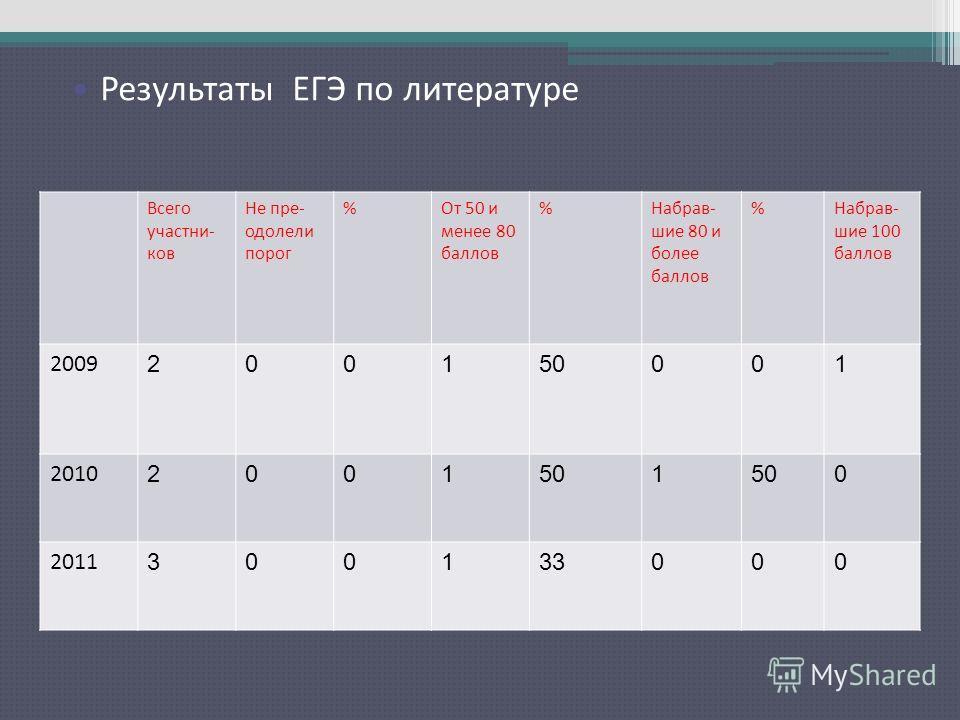 Результаты ЕГЭ по русскому языку Всего участни- ков Не пре- одолели порог %От 50 и менее 80 баллов %Набрав- шие 80 и более баллов %Набрав- шие 100 баллов 2009 200150001 2010 2001501 0 2011 300133000 Результаты ЕГЭ по литературе