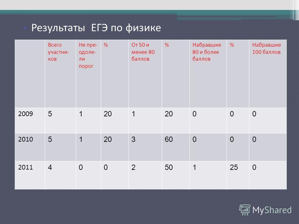 Результаты ЕГЭ по русскому языку Всего участни- ков Не пре- одоле- ли порог %От 50 и менее 80 баллов %Набравшие 80 и более баллов %Набравшие 100 баллов 2009 51201 000 2010 5120360000 2011 4002501250 Результаты ЕГЭ по физике