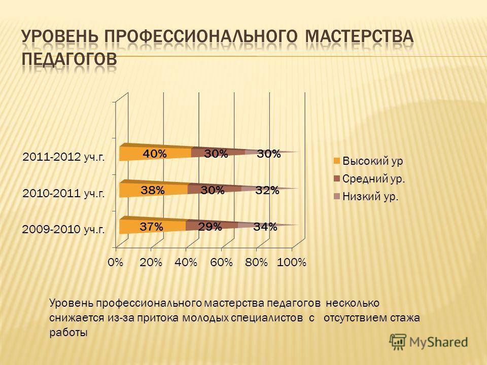2009-2010 уч.г.2010-2011 уч.г.2011-2012 уч.г. Высшая категория 2/17%3/20%4/24% 1 категория5/42%4/27%6/35% 2 категория1/8%5/33%1/6% Без категории3/25%3/20%6/35% ПОВЫШЕНИЕ КВАЛИФИКАЦИИ ПЕДАГОГОВ Увеличилось количество педагогов с высшей категорией на 7