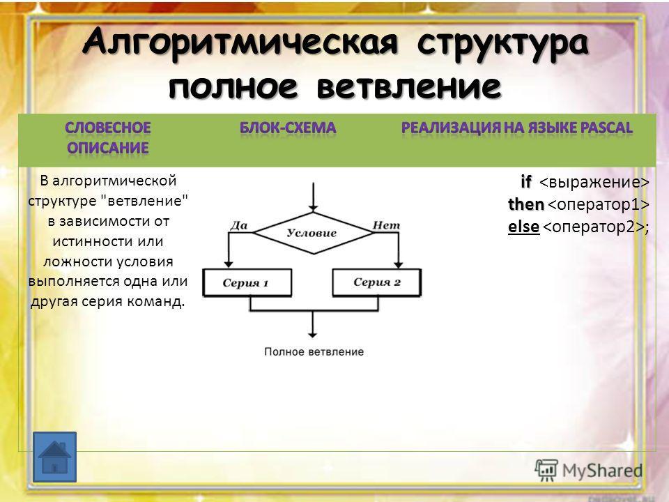 Алгоритмическая структура полное ветвление В алгоритмической структуре ветвление в зависимости от истинности или ложности условия выполняется одна или другая серия команд. if if then then else ;