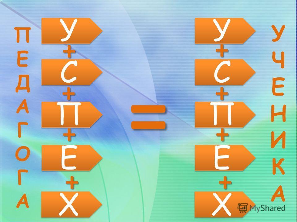 У У С С П П Е Е Х Х = + + + + У У С С П П Е Е Х Х + + + + ПЕДАГОГАПЕДАГОГА У Ч Е Н И К А