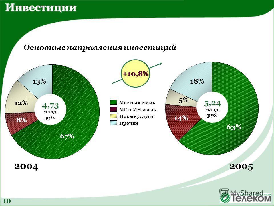 2004 4,73 4,73 млрд. руб. 13% 67% 12% 8% Инвестиции 10 Основные направления инвестиций Местная связь МГ и МН связь Новые услуги Прочие +10,8% 5,24 5,24 млрд. руб. 14% 63% 18% 5% 2005