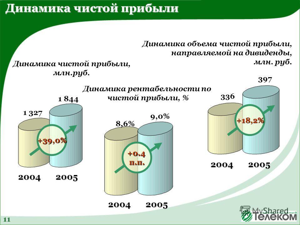 Динамика чистой прибыли, млн.руб. Динамика объема чистой прибыли, направляемой на дивиденды, млн. руб. Динамика рентабельности по чистой прибыли, % Динамика чистой прибыли +39,0% 1 844 1 327 20042005 +0.4 п.п. 9,0% 8,6% 20042005 +18,2% 397 336 200420