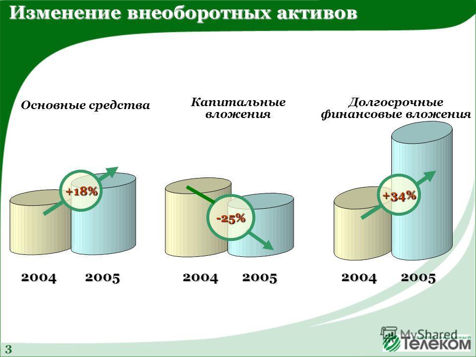 Основные средства Капитальные вложения Долгосрочные финансовые вложения +18% 20042005 -25% 20042005 +34% 20042005 Изменение внеоборотных активов 3