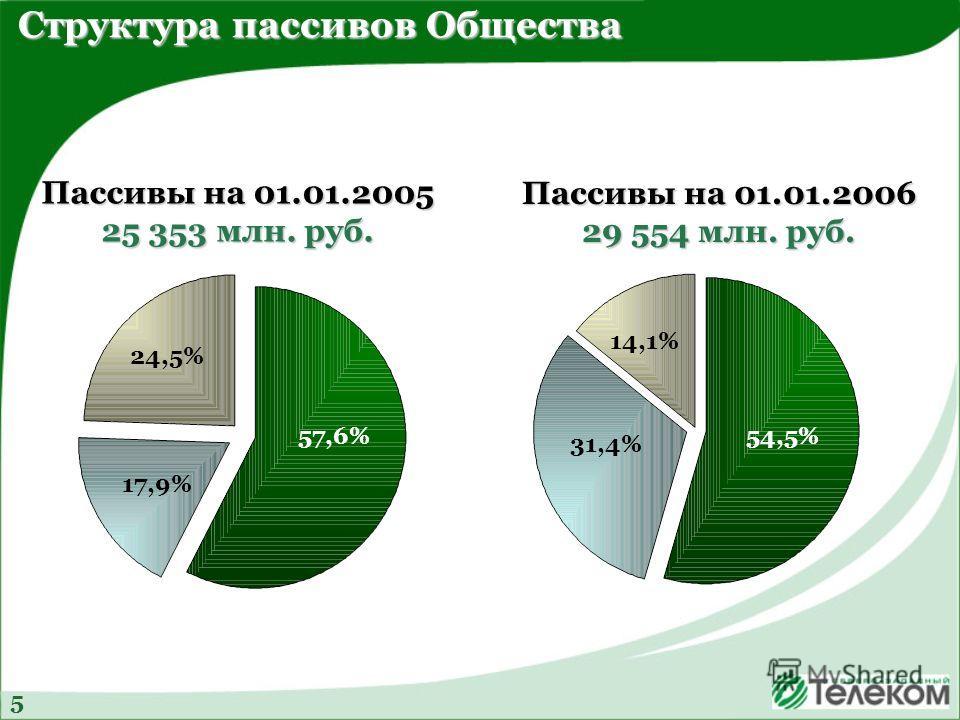 Пассивы на 01.01.2006 29 554 млн. руб. Пассивы на 01.01.2005 25 353 млн. руб. Структура пассивов Общества 24,5% 14,1% 31,4% 17,9% 54,5%57,6% 5