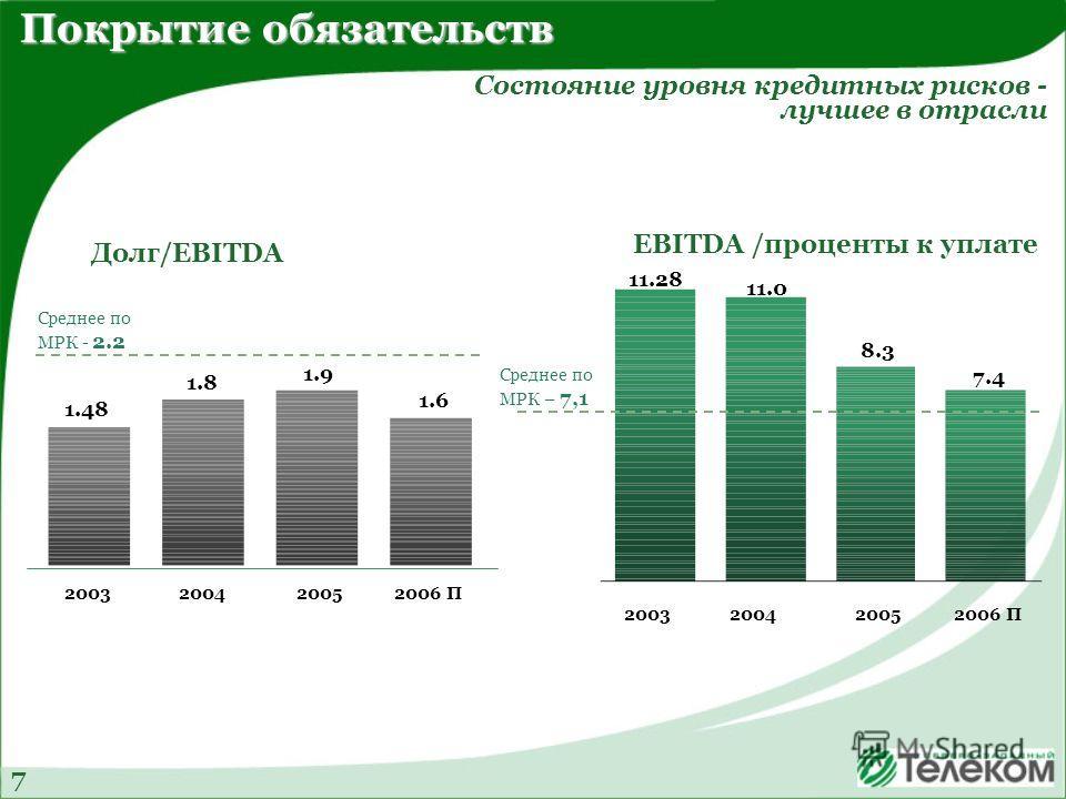 Долг/EBITDA EBITDA /проценты к уплате 2003 2006 П2004 11.28 11.0 8.3 7.4 Среднее по МРК – 7,1 2005 1.48 1.8 1.9 1.6 2005 Среднее по МРК - 2.2 2003 2006 П2004 Покрытие обязательств Состояние уровня кредитных рисков - лучшее в отрасли 7