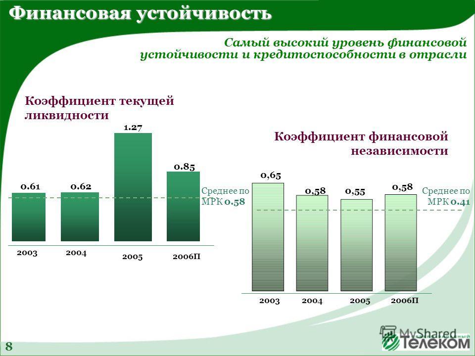 Финансовая устойчивость Среднее по МРК 0.58 2005 2003 2006П 2004 0.610.62 1.27 0.85 Среднее по МРК 0.41 0,65 0,580,55 0,58 200520032006П2004 Коэффициент текущей ликвидности Коэффициент финансовой независимости Самый высокий уровень финансовой устойчи