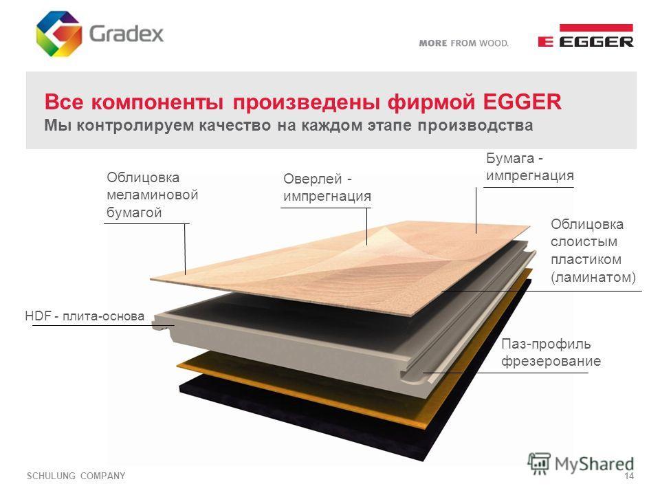 SCHULUNG COMPANY14 Все компоненты произведены фирмой EGGER Мы контролируем качество на каждом этапе производства Паз-профиль фрезерование HDF - плита-основа Облицовка слоистым пластиком (ламинатом) Оверлей - импрегнация Бумага - импрегнация Облицовка