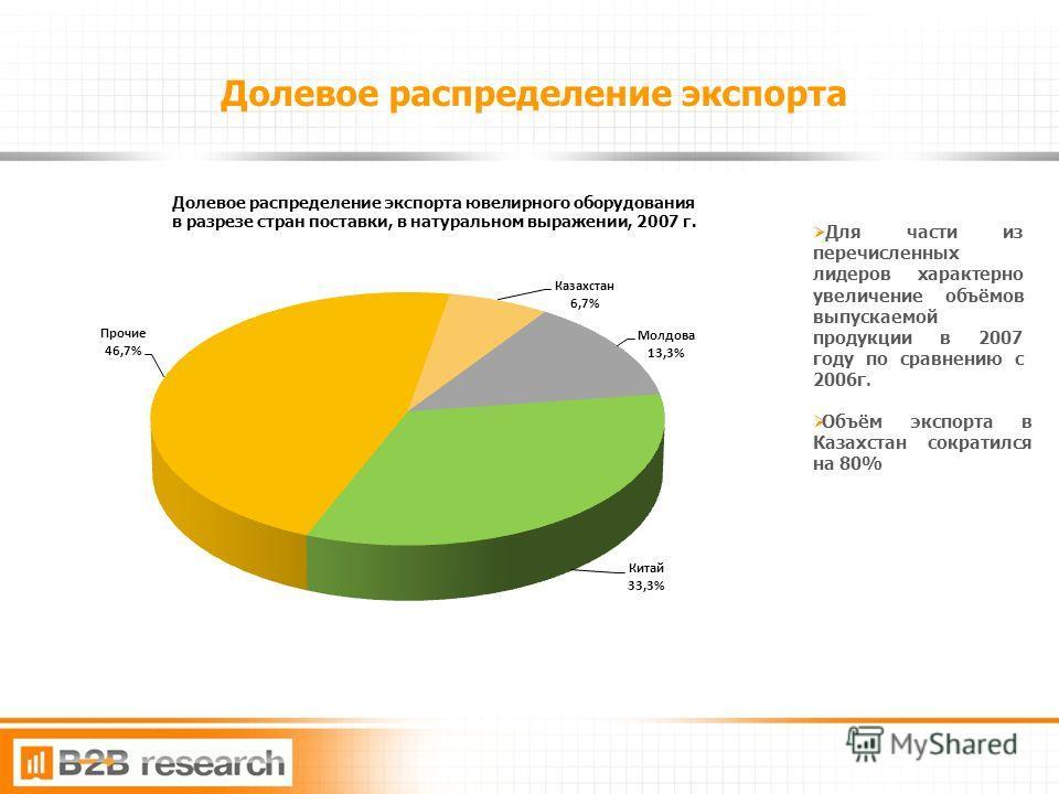11 Долевое распределение экспорта Для части из перечисленных лидеров характерно увеличение объёмов выпускаемой продукции в 2007 году по сравнению с 2006г. Объём экспорта в Казахстан сократился на 80%