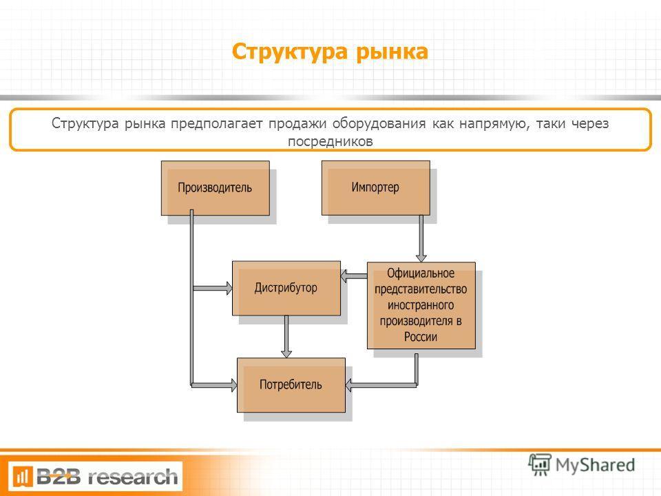 12 Структура рынка Структура рынка предполагает продажи оборудования как напрямую, таки через посредников