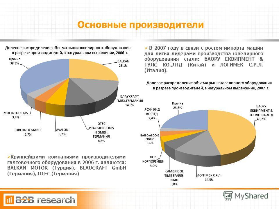 8 Основные производители Крупнейшими компаниями производителями галтовочного оборудования в 2006 г. являются: BALKAN MOTOR (Турция), BLAUCRAFT GmbH (Германия), OTEC (Германия) В 2007 году в связи с ростом импорта машин для литья лидерами производства