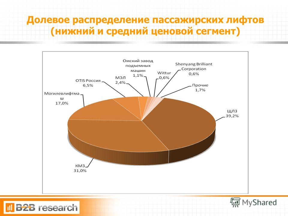 11 Долевое распределение пассажирских лифтов (нижний и средний ценовой сегмент)