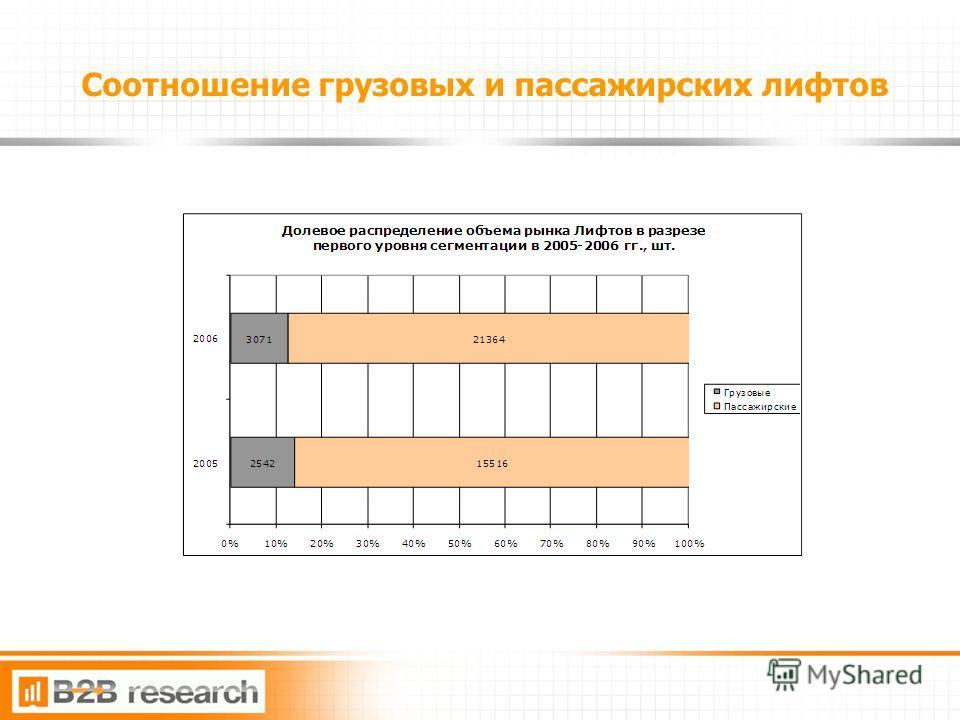 5 Соотношение грузовых и пассажирских лифтов