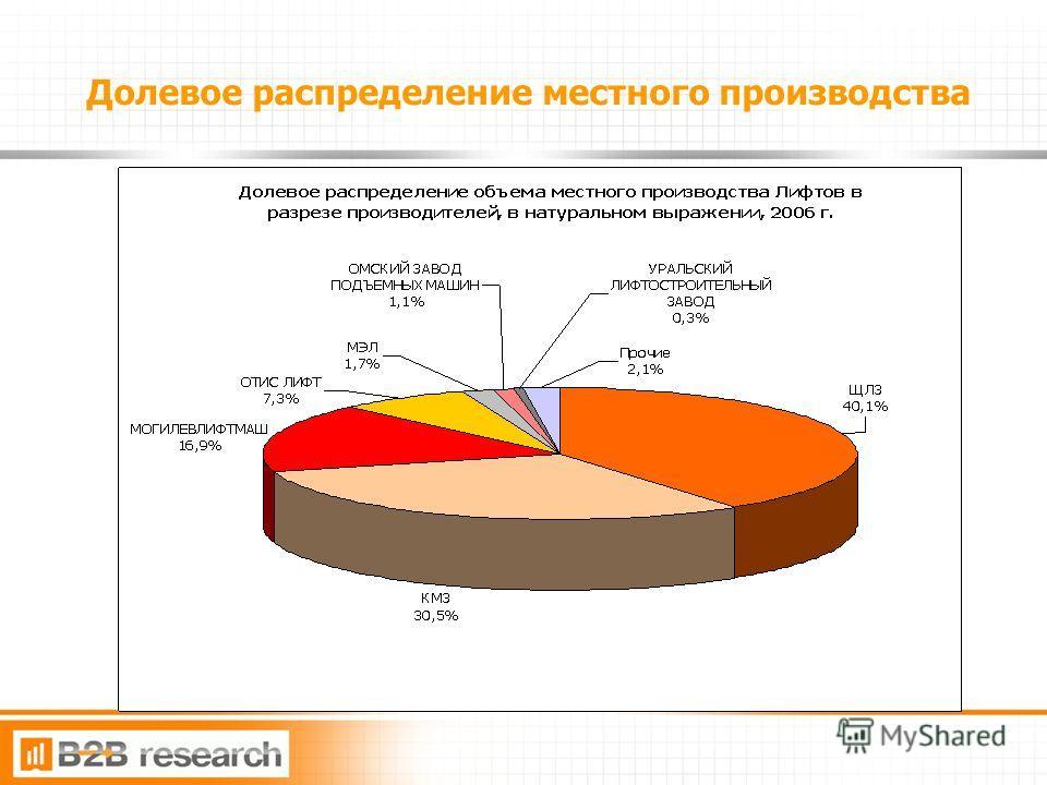 7 Долевое распределение местного производства