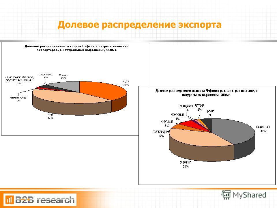 9 Долевое распределение экспорта