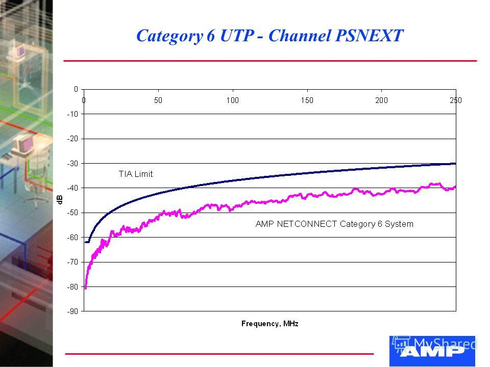 Category 6 UTP - Channel PSNEXT