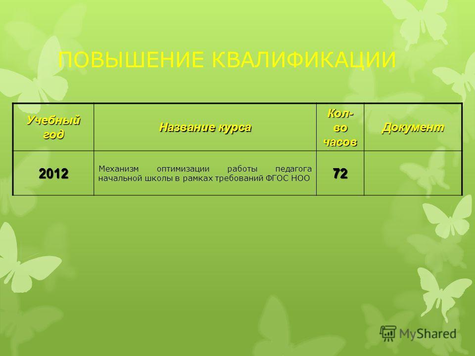 ПОВЫШЕНИЕ КВАЛИФИКАЦИИ Учебный год Название курса Кол- во часов Документ 2012 Механизм оптимизации работы педагога начальной школы в рамках требований ФГОС НОО72