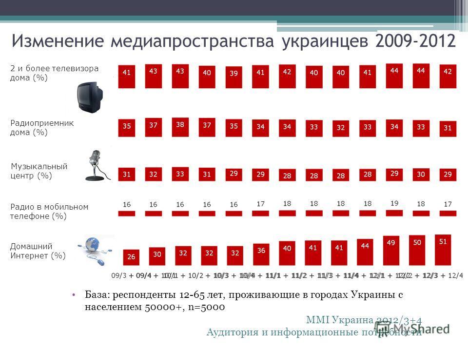 Изменение медиапространства украинцев 2009-2012 2 и более телевизора дома (%) Радиоприемник дома (%) Музыкальный центр (%) Радио в мобильном телефоне (%) Домашний Интернет (%) База: респонденты 12-65 лет, проживающие в городах Украины с населением 50