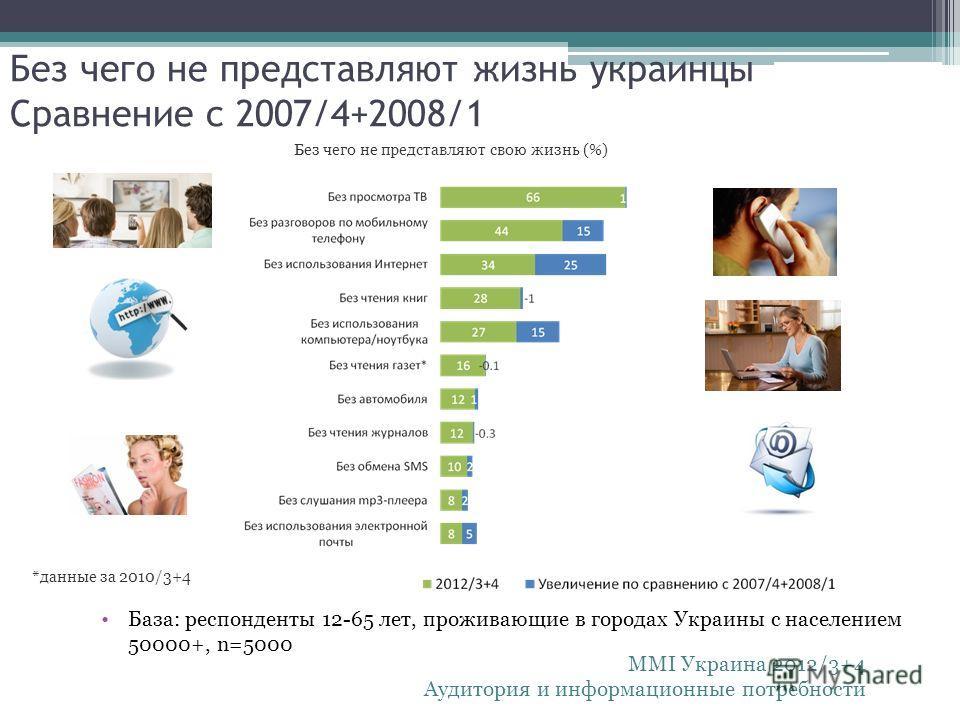 Без чего не представляют жизнь украинцы Сравнение с 2007/4+2008/1 База: респонденты 12-65 лет, проживающие в городах Украины с населением 50000+, n=5000 Без чего не представляют свою жизнь (%) *данные за 2010/3+4 MMI Украина 2012/3+4 Аудитория и инфо
