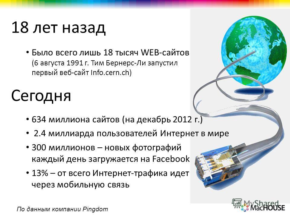 Сегодня 18 лет назад Было всего лишь 18 тысяч WEB-сайтов (6 августа 1991 г. Тим Бернерс-Ли запустил первый веб-сайт Info.cern.ch) 634 миллиона сайтов (на декабрь 2012 г.) 2.4 миллиарда пользователей Интернет в мире 300 миллионов – новых фотографий ка