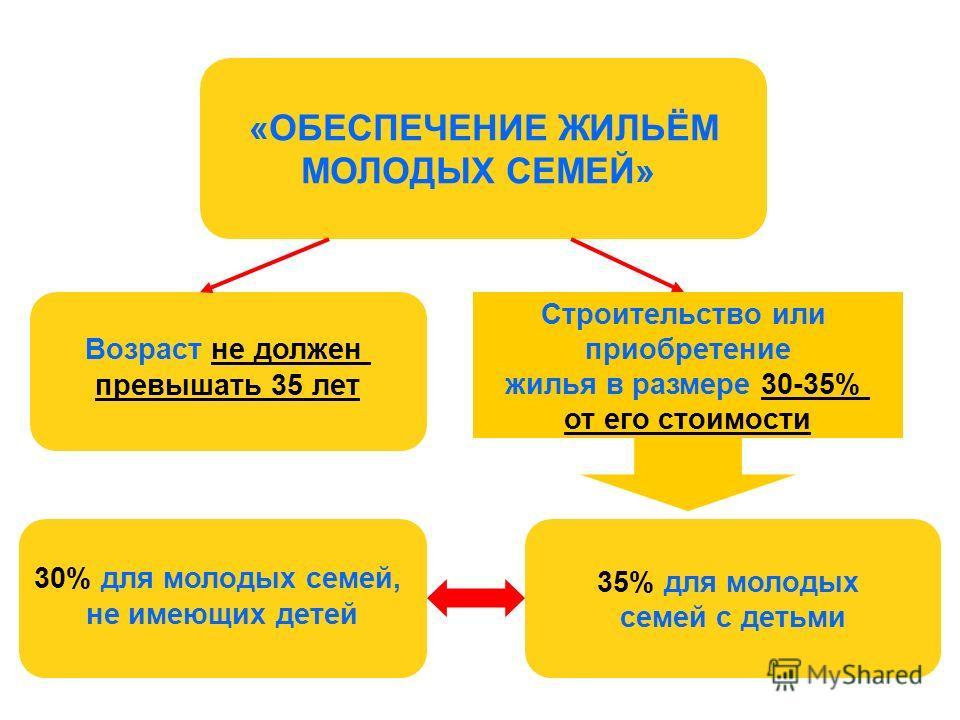 Жилищные Программы Для Молодых Семей В Новосибирске