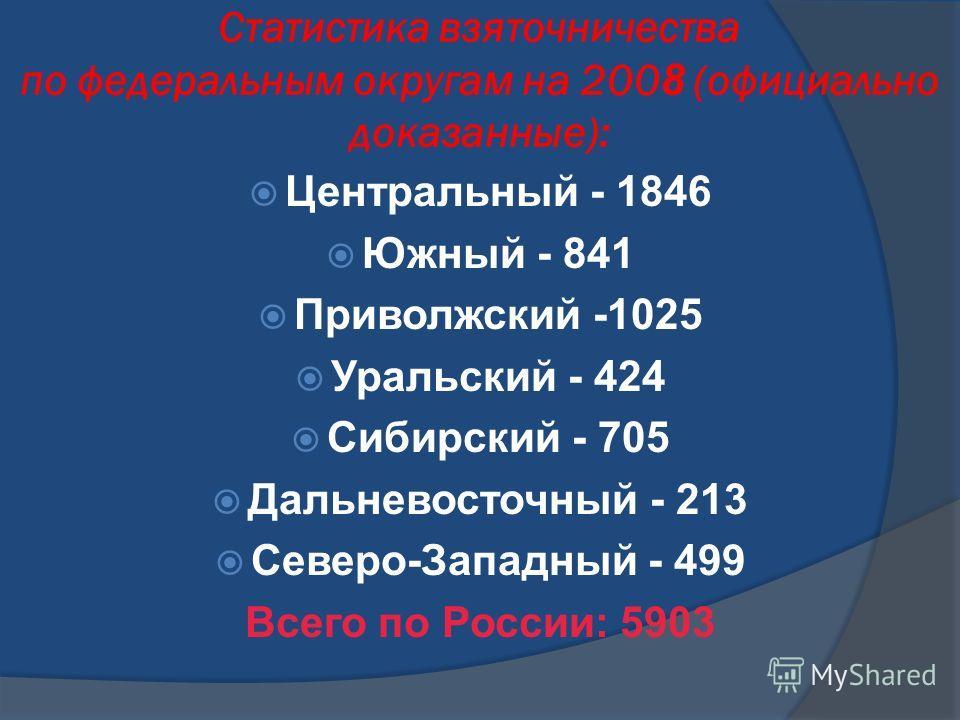 Статистика взяточничества по федеральным округам на 200 8 (официально доказанные): Центральный - 1846 Южный - 841 Приволжский -1025 Уральский - 424 Сибирский - 705 Дальневосточный - 213 Северо-Западный - 499 Всего по России: 5903