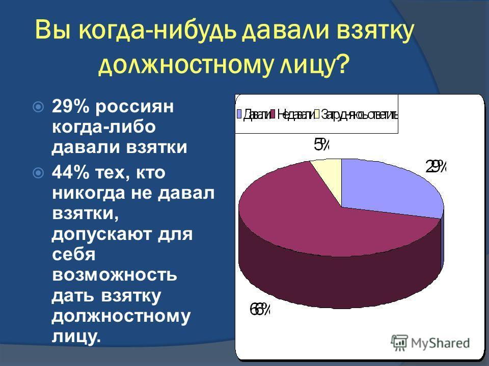 Вы когда-нибудь давали взятку должностному лицу? 29% россиян когда-либо давали взятки 44% тех, кто никогда не давал взятки, допускают для себя возможность дать взятку должностному лицу.