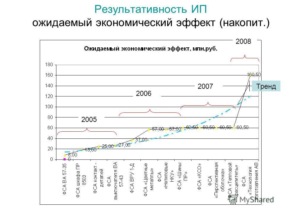 Результативность ИП ожидаемый экономический эффект (накопит.) 2005 2006 2007 2008 Тренд