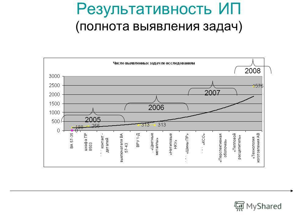 Результативность ИП (полнота выявления задач) 2005 2006 2007 2008